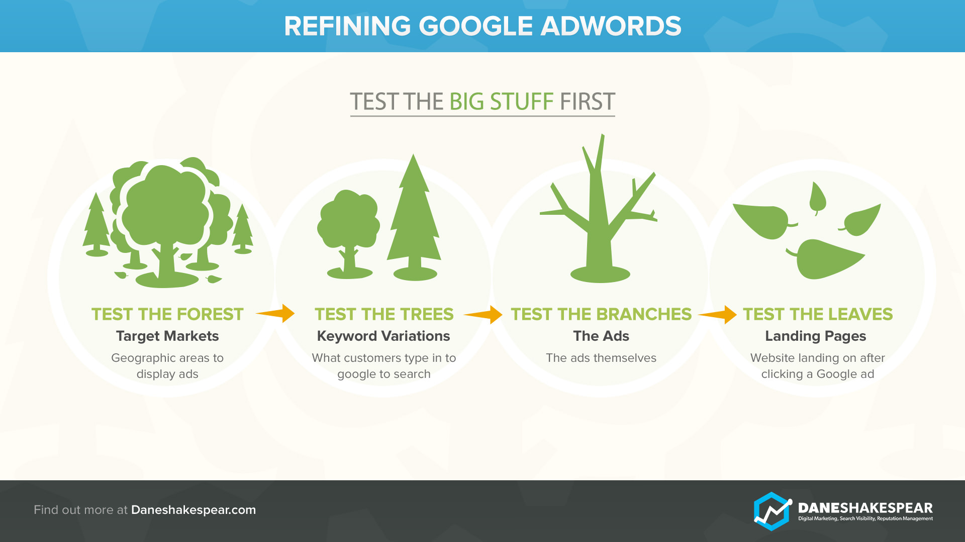 Refining Google AdWords